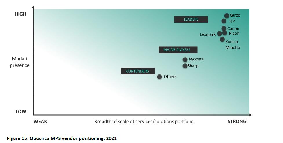 Xerox, líder Quocirca 2021